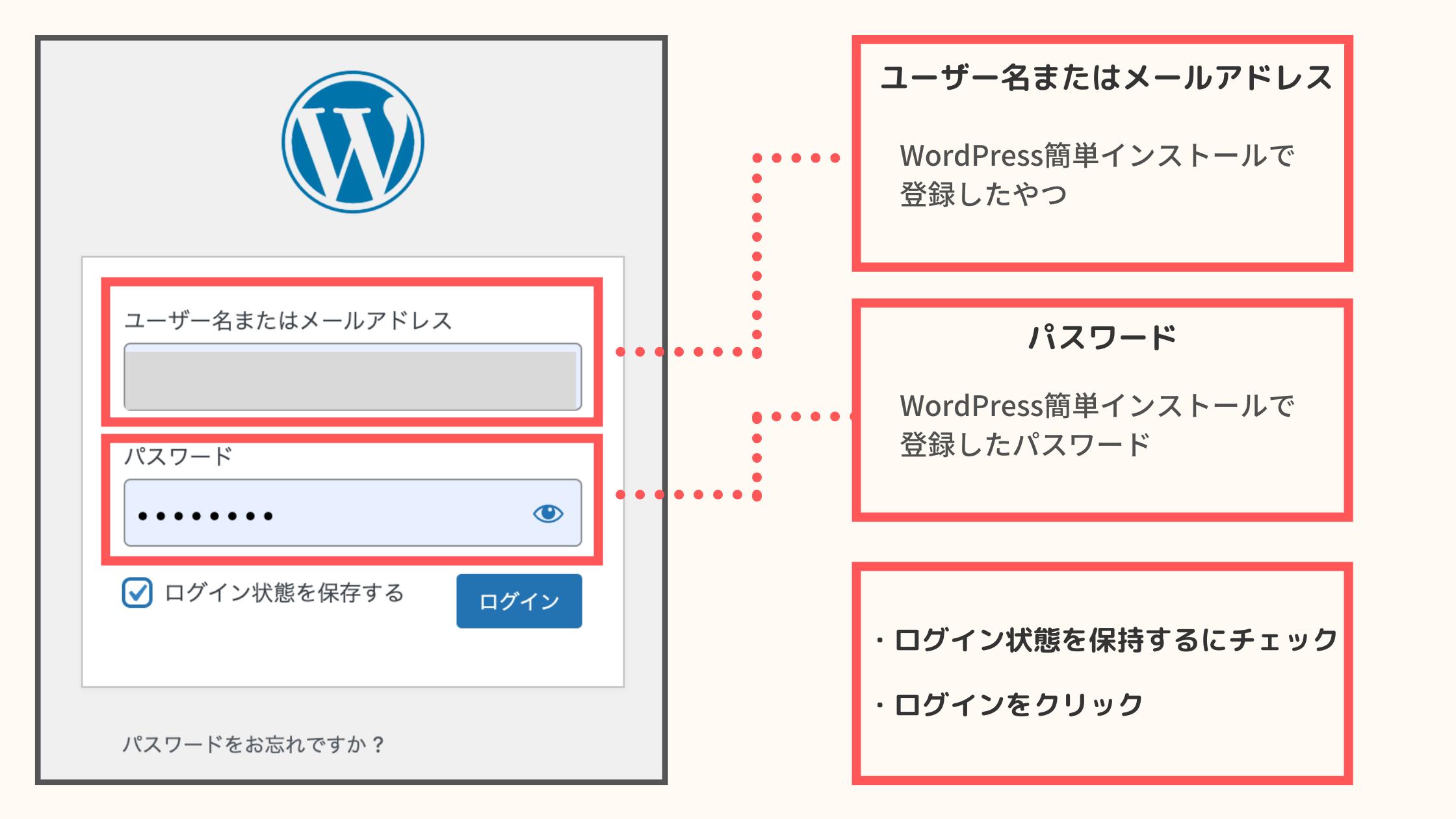 4. WordPressにログイン