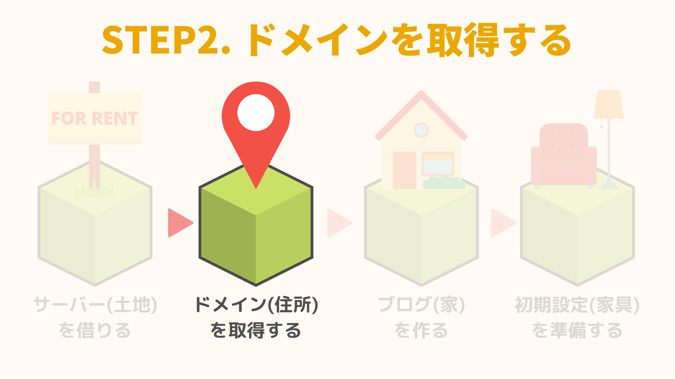 STEP2. ドメインを取得する