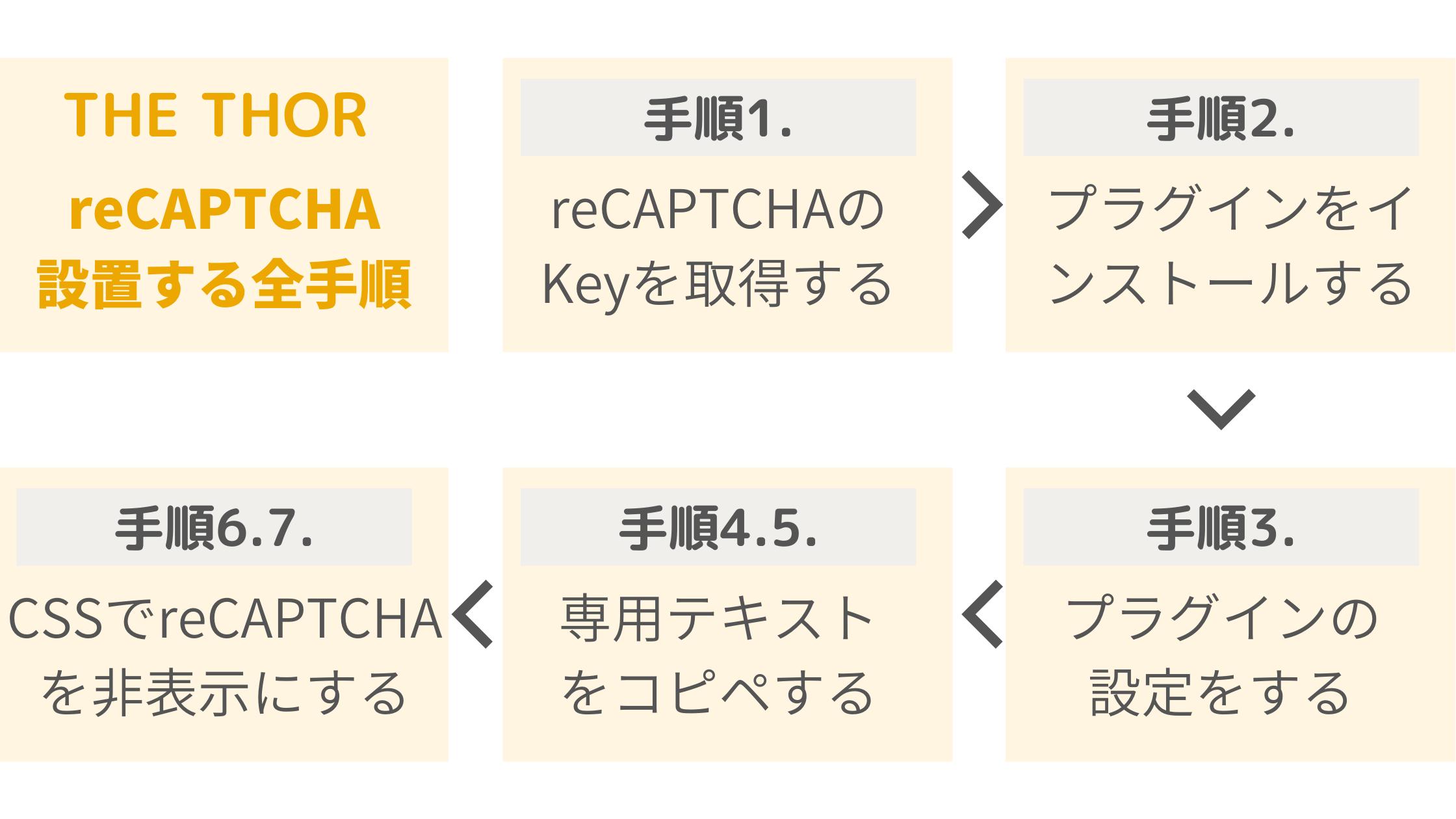 THE THOR向けreCAPTCHAの設定方法